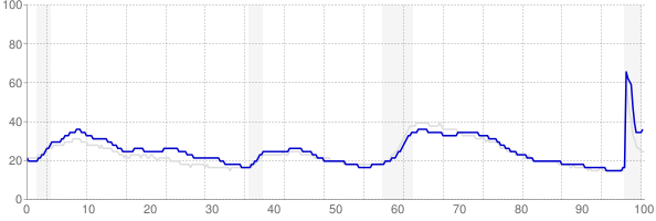 New York monthly unemployment rate chart from 1990 to February 2021